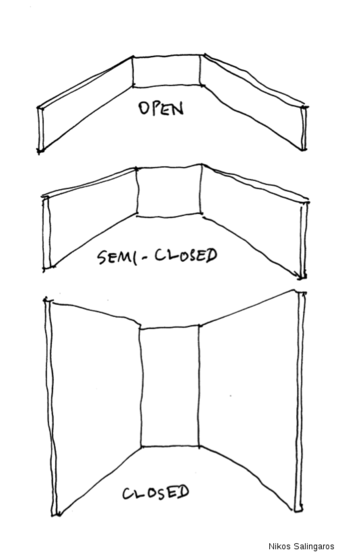 Figure 1. Range of closure and openness according to the relative height of walls surrounding an open space.