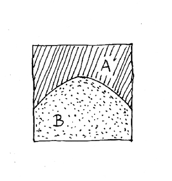 Figure 1. Geometric coupling through contrast in texture.