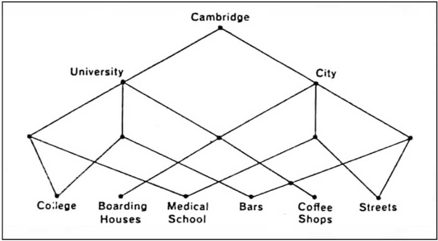 "Alexander's diagram of city as ""semi-lattice"" from A City is Not a Tree"