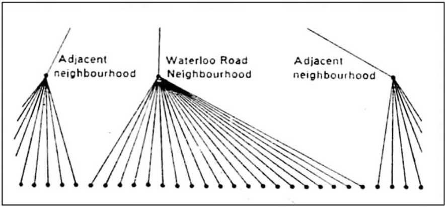 Alexander's diagram of city as a tree  from A City is Not a Tree